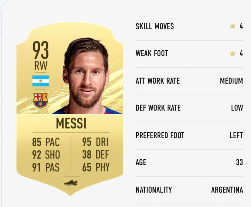 Lionel Messi Fifa 21 Ratings