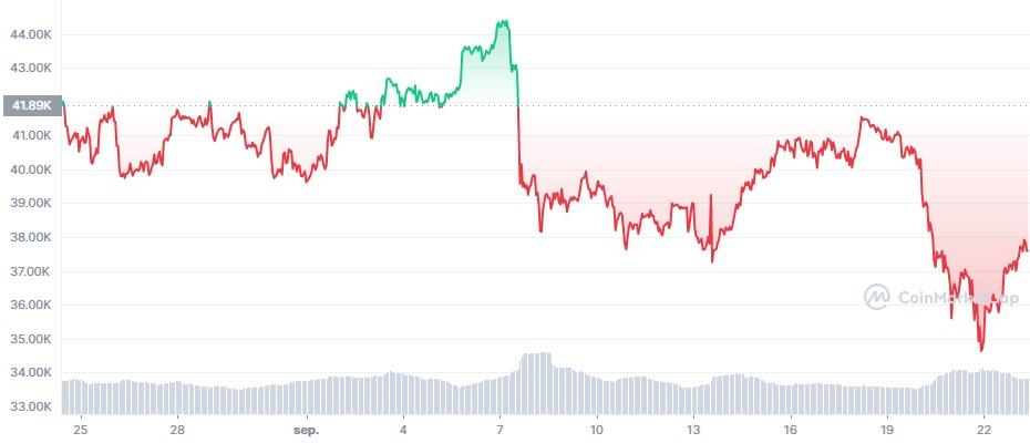 Bitcoin kopen litebit koers coinmarketcap